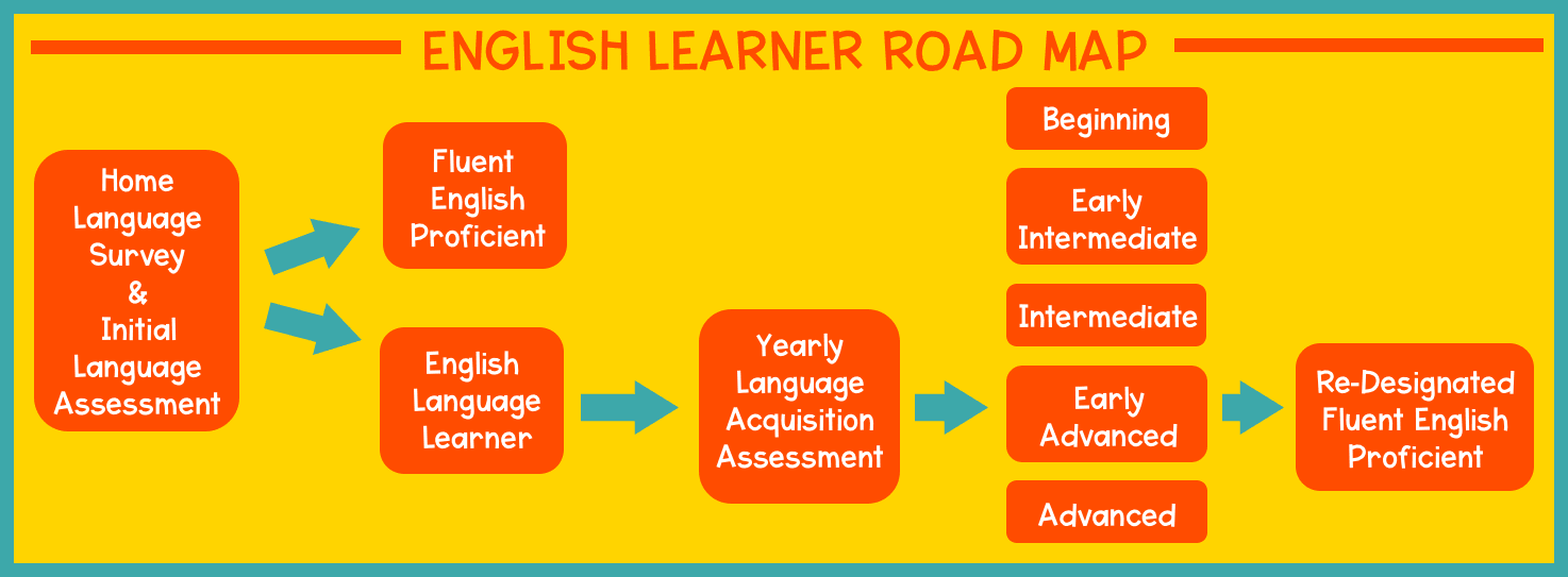 english learner road map
