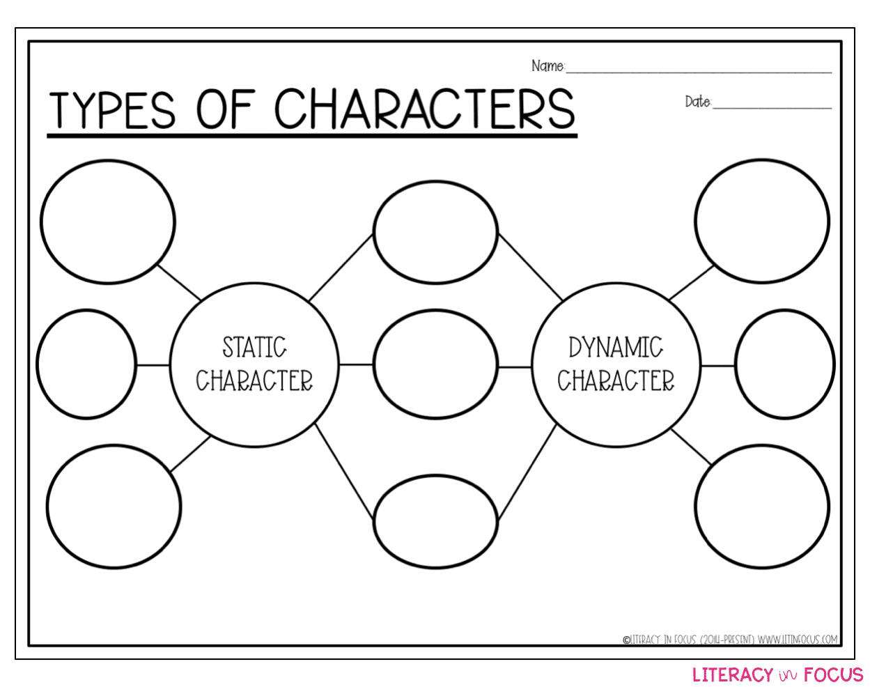 Types of Character Double Bubble Map